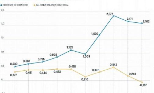 Comércio bilateral entre Brasil e Turquia quadruplicou em dez anos