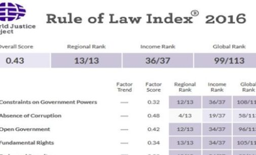 Turquia escorrega para o 99º lugar em Índice do Estado de Direito com 113 países