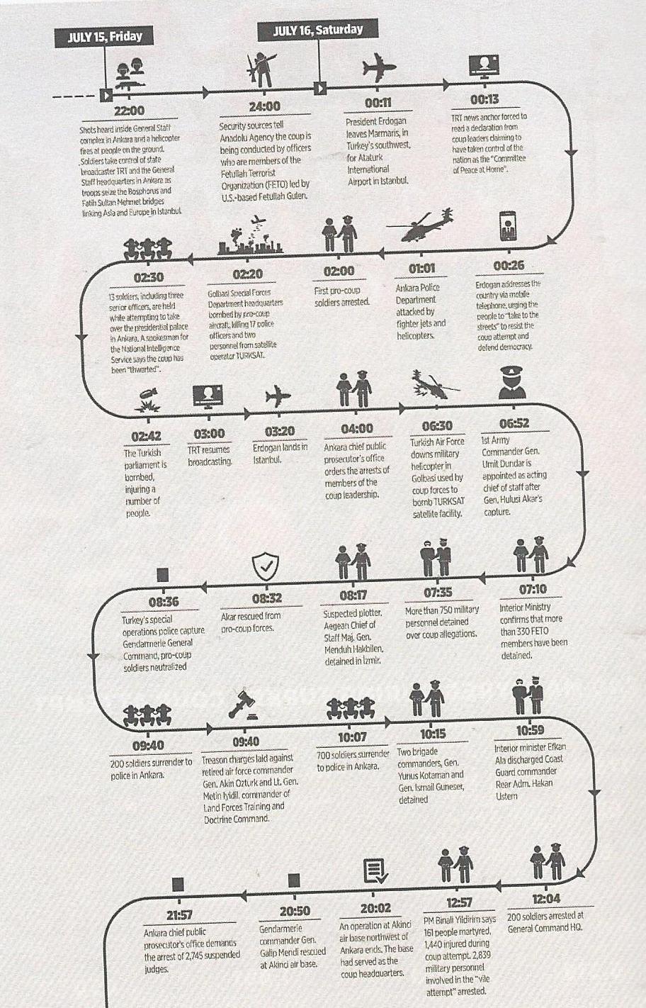 gráfico cronologia 15 julho ditadura