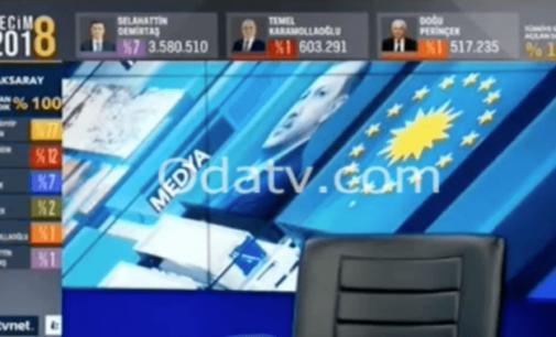 Gráfico de resultados eleitorais exibido na TV pró-governo gera suspeitas de fraude nas urnas
